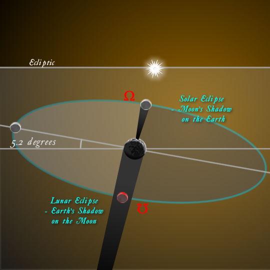14-10-8-MoonsNodesEclipse